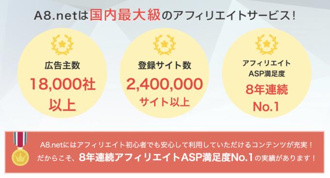 広告主18,000社、登録サイト240万、満足度8年連続No.1「A8.net」
