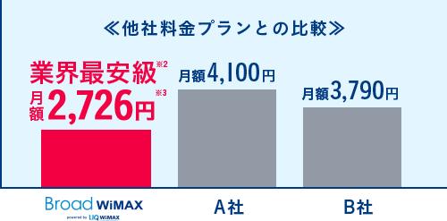 ポケットWi-Fiは「Broad WiMAX」1番安い【おすすめ】