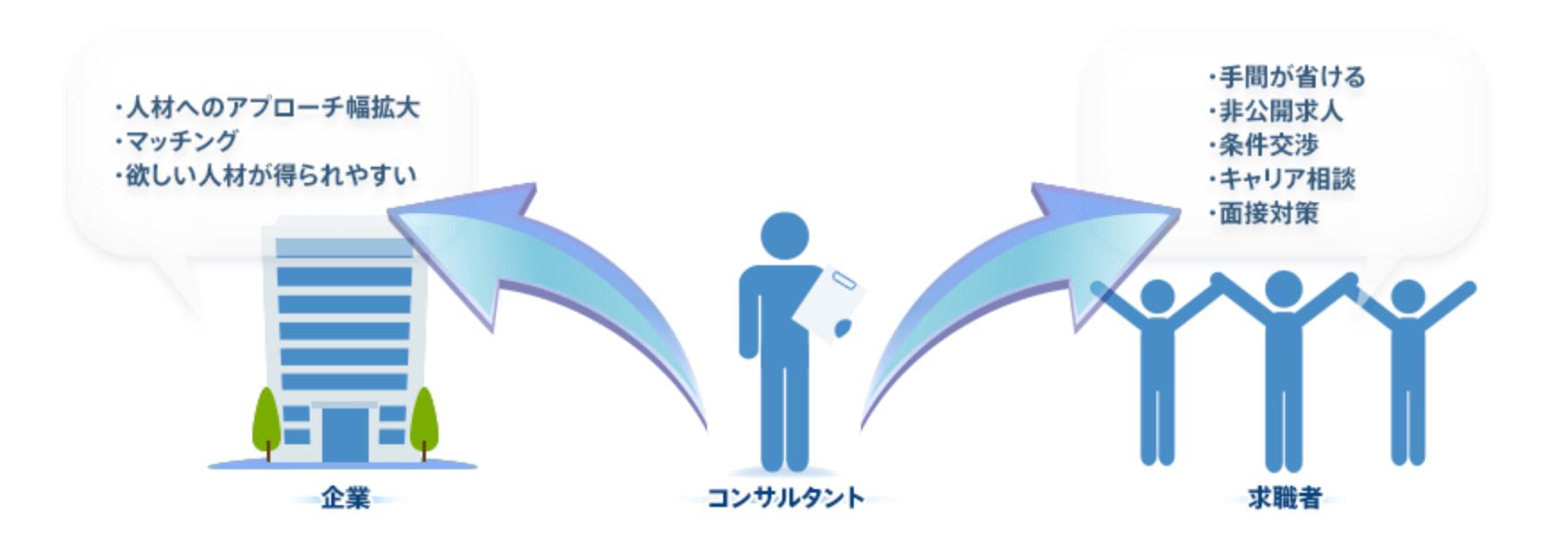 第二新卒のおすすめの転職エージェント○選・比較・評判・口コミ
