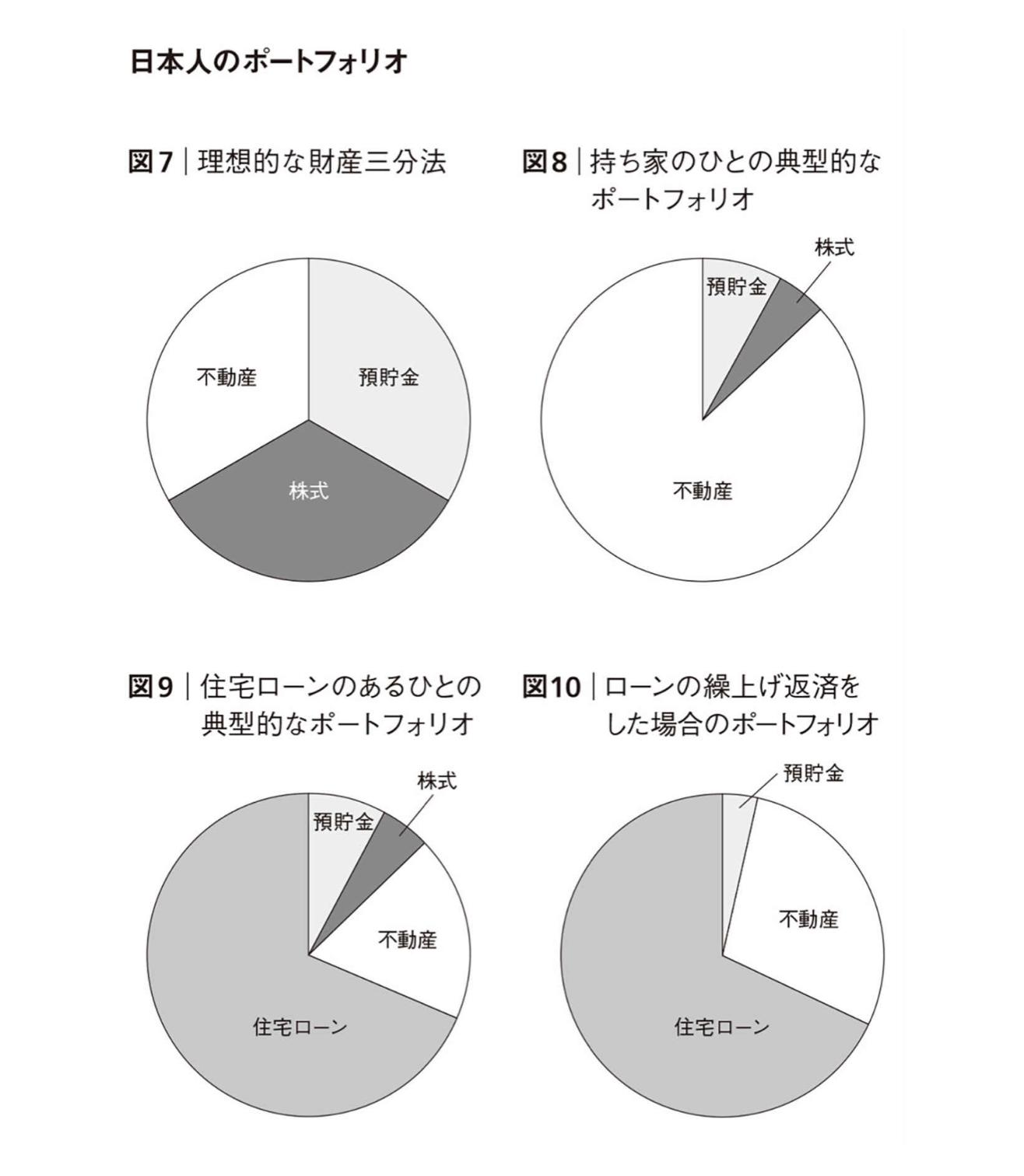 日本人のポートフォリオ