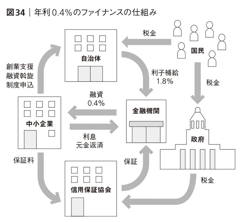 創業支援融資制度の仕組み