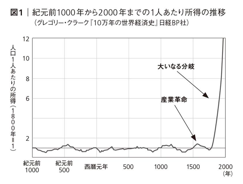 紀元前1000年前から2000年までの1人あたり所得の推移
