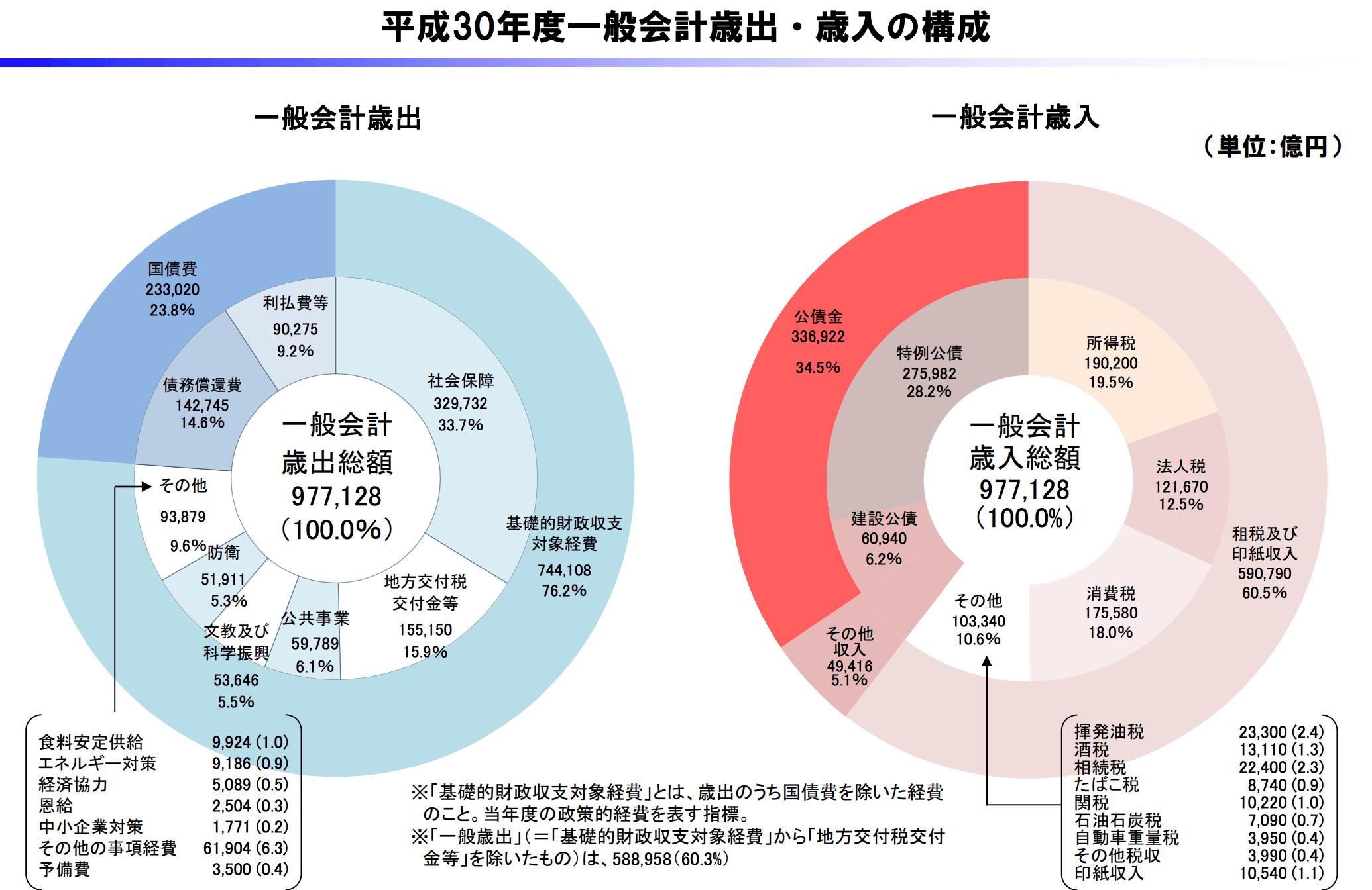 日本の財政の現状と課題